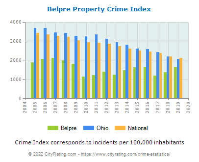Belpre Property Crime vs. State and National Per Capita