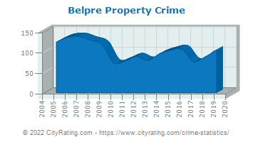 Belpre Property Crime