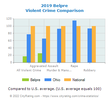 Belpre Violent Crime vs. State and National Comparison