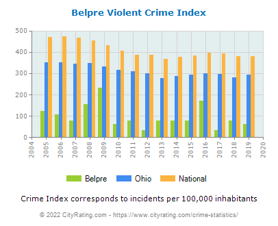 Belpre Violent Crime vs. State and National Per Capita