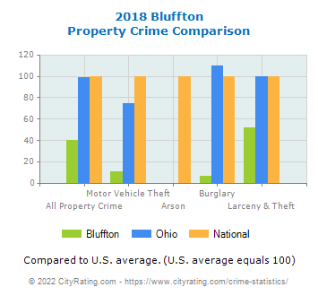 Bluffton Property Crime vs. State and National Comparison