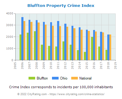 Bluffton Property Crime vs. State and National Per Capita