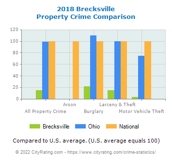 Brecksville Property Crime vs. State and National Comparison