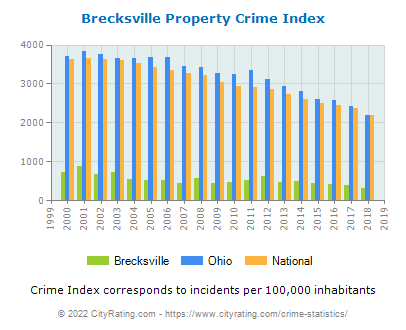 Brecksville Property Crime vs. State and National Per Capita