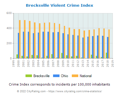 Brecksville Violent Crime vs. State and National Per Capita