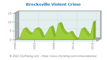 Brecksville Violent Crime