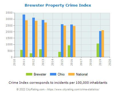 Brewster Property Crime vs. State and National Per Capita