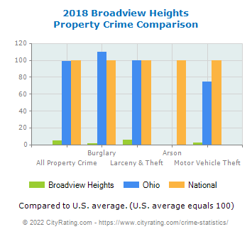 Broadview Heights Property Crime vs. State and National Comparison