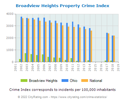 Broadview Heights Property Crime vs. State and National Per Capita