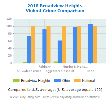 Broadview Heights Violent Crime vs. State and National Comparison