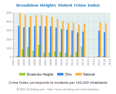 Broadview Heights Violent Crime vs. State and National Per Capita