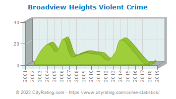 Broadview Heights Violent Crime