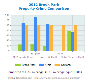 Brook Park Property Crime vs. State and National Comparison