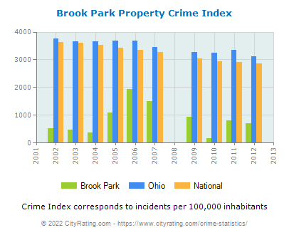 Brook Park Property Crime vs. State and National Per Capita