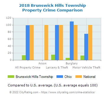 Brunswick Hills Township Property Crime vs. State and National Comparison