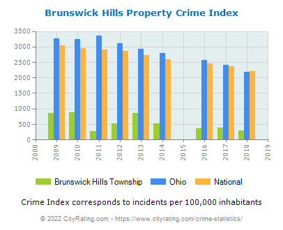 Brunswick Hills Township Property Crime vs. State and National Per Capita