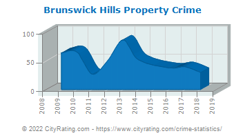 Brunswick Hills Township Property Crime