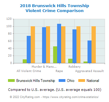 Brunswick Hills Township Violent Crime vs. State and National Comparison