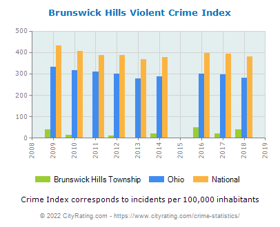 Brunswick Hills Township Violent Crime vs. State and National Per Capita