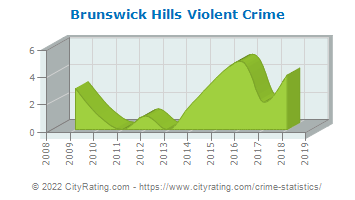 Brunswick Hills Township Violent Crime
