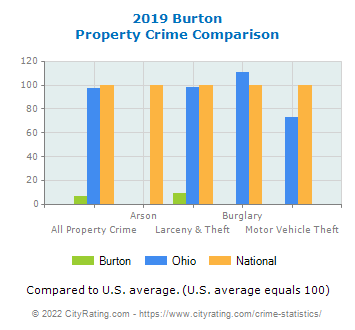 Burton Property Crime vs. State and National Comparison