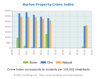 Burton Property Crime vs. State and National Per Capita