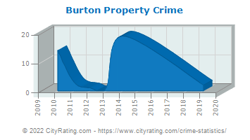 Burton Property Crime