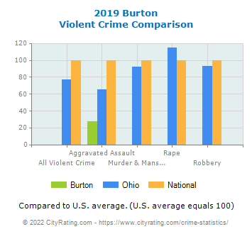 Burton Violent Crime vs. State and National Comparison