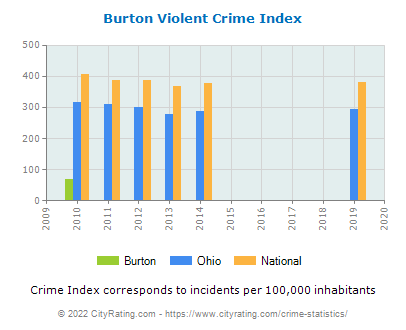 Burton Violent Crime vs. State and National Per Capita