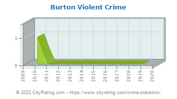 Burton Violent Crime
