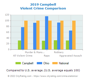 Campbell Violent Crime vs. State and National Comparison