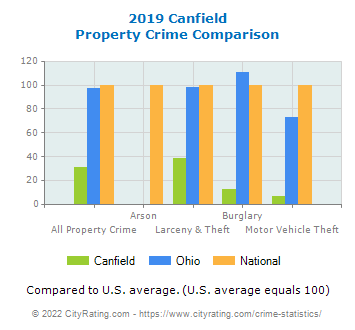 Canfield Property Crime vs. State and National Comparison