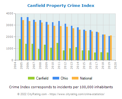 Canfield Property Crime vs. State and National Per Capita