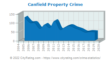 Canfield Property Crime