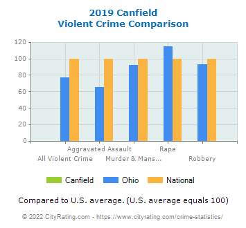 Canfield Violent Crime vs. State and National Comparison