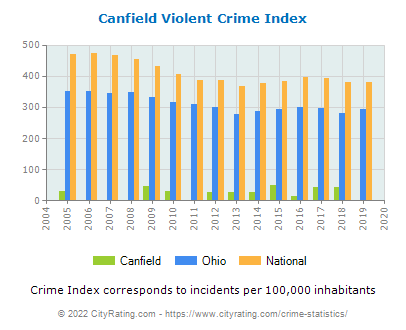 Canfield Violent Crime vs. State and National Per Capita