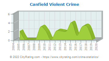 Canfield Violent Crime