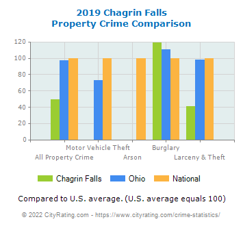 Chagrin Falls Property Crime vs. State and National Comparison