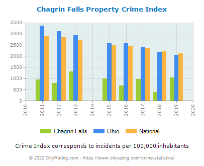 Chagrin Falls Property Crime vs. State and National Per Capita