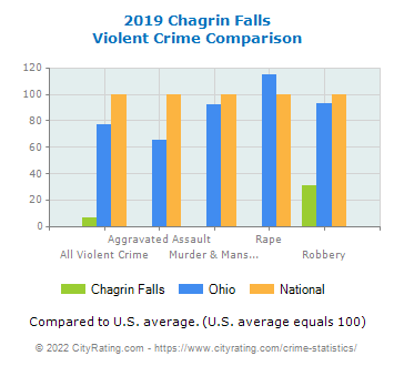 Chagrin Falls Violent Crime vs. State and National Comparison