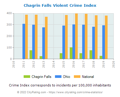 Chagrin Falls Violent Crime vs. State and National Per Capita