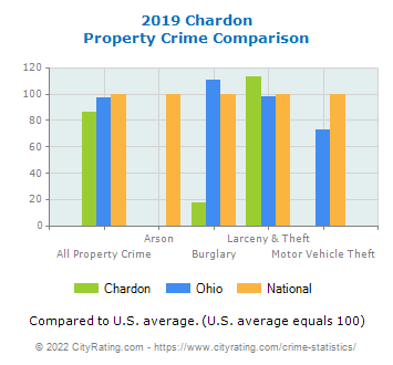 Chardon Property Crime vs. State and National Comparison