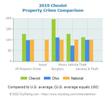 Cheviot Property Crime vs. State and National Comparison