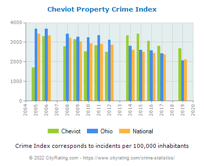 Cheviot Property Crime vs. State and National Per Capita