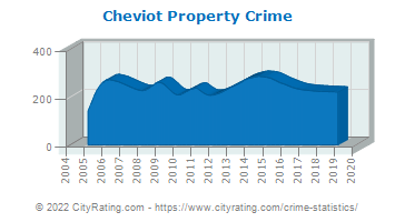 Cheviot Property Crime
