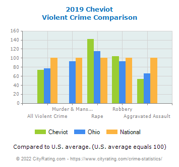 Cheviot Violent Crime vs. State and National Comparison
