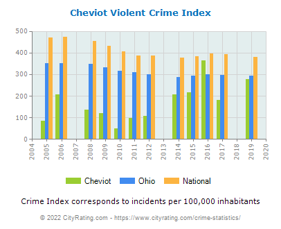 Cheviot Violent Crime vs. State and National Per Capita