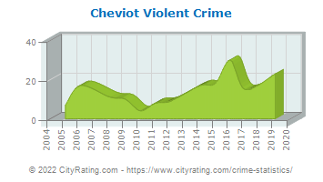 Cheviot Violent Crime