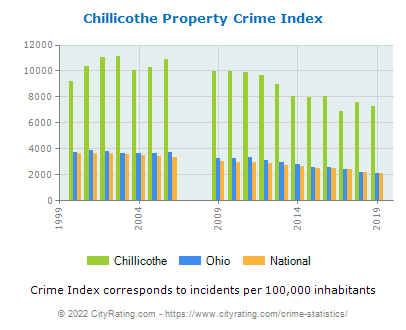 Chillicothe Property Crime vs. State and National Per Capita