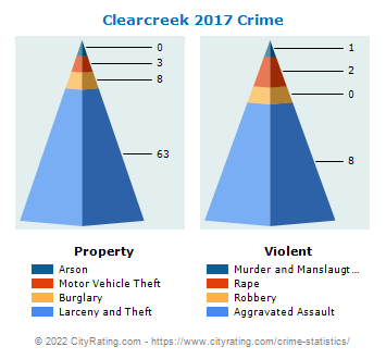 Clearcreek Township Crime 2017